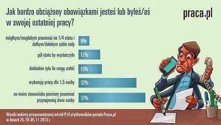 fot. sonda.Praca.pl